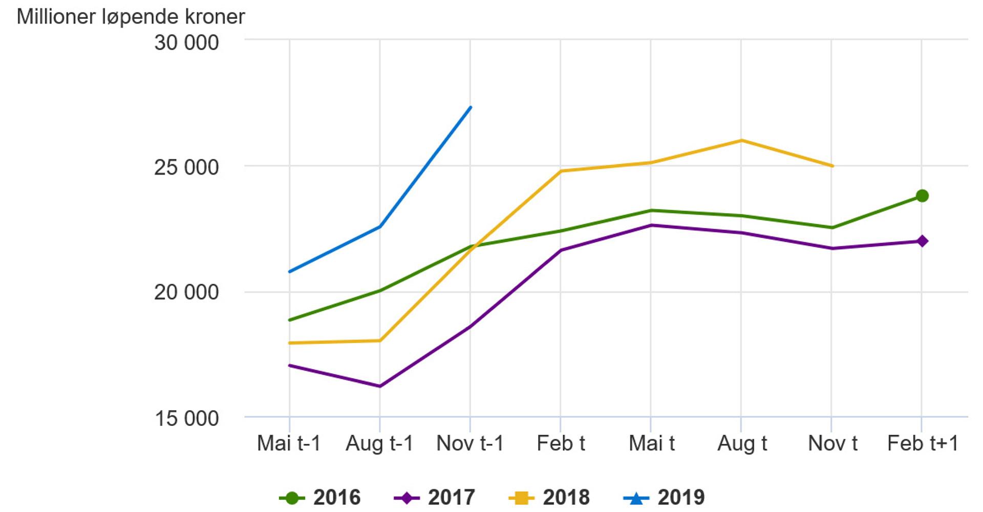 2018-11-22: Investeringer. Industri og bergverksdrift. Årsanslag gitt på ulike tidspunkt.