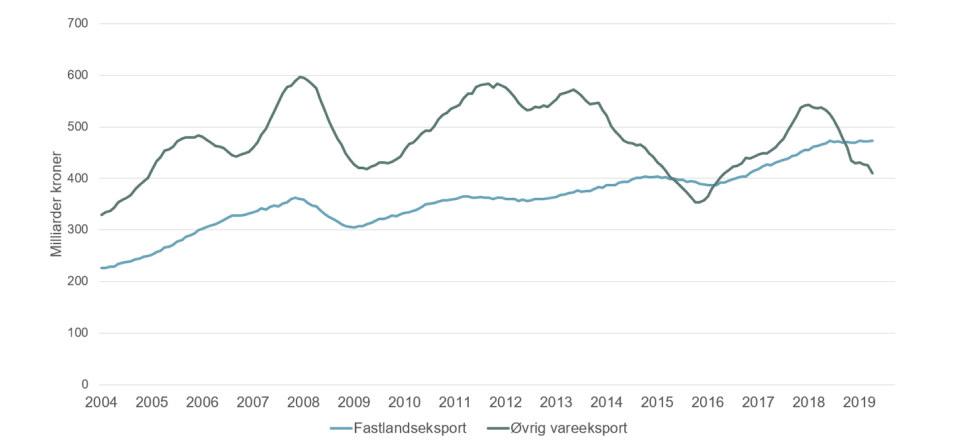 Graf Fastlandseksport vs. øvrig vareeksport