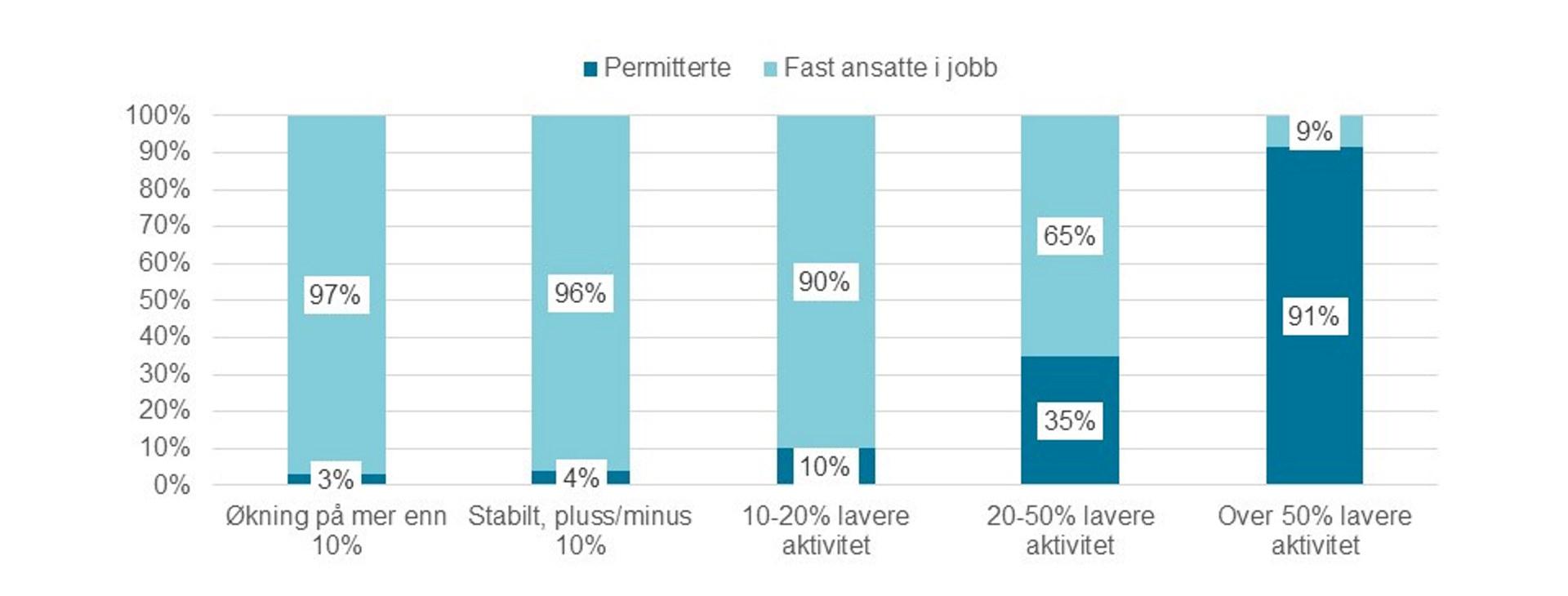 Kilde: Norsk Industris koronaundersøkelse 25.-26. mai 2020